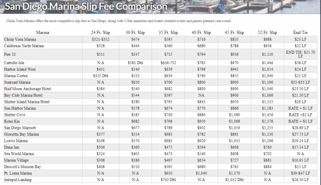 Slip fee prices at marinas in San Diego, Ca.